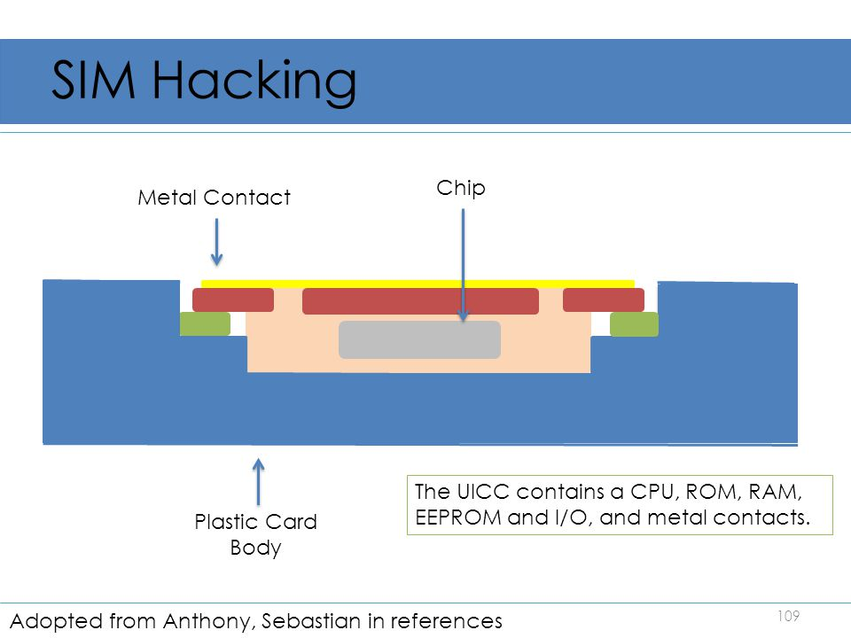 SIM Hacking 109 Metal Contact Plastic Card Body Chip The UICC contains a CPU, ROM, RAM, EEPROM and I/O, and metal contacts. Adopted from Anthony, Seba