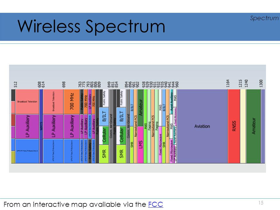 Wireless Spectrum 15 Spectrum From an interactive map available via the FCCFCC