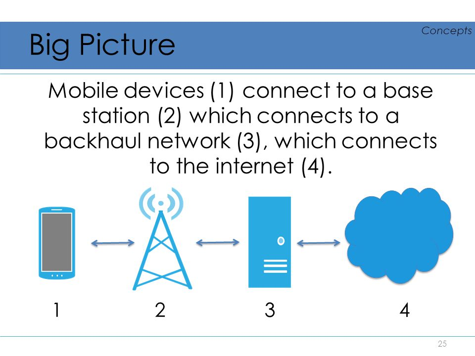 Big Picture Mobile devices (1) connect to a base station (2) which connects to a backhaul network (3), which connects to the internet (4). 25 1 2 3 4