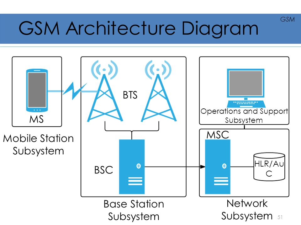 GSM Architecture Diagram MS BTS BSC MSC Base Station Subsystem Network Subsystem Operations and Support Subsystem Mobile Station Subsystem HLR/Au C 51
