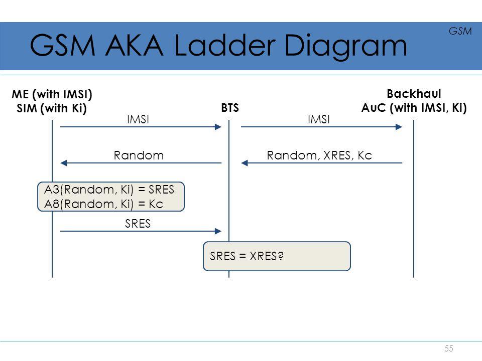 GSM AKA Ladder Diagram ME (with IMSI) SIM (with Ki) IMSI BTS IMSI Backhaul AuC (with IMSI, Ki) Random, XRES, KcRandom SRES A3(Random, Ki) = SRES A8(Ra
