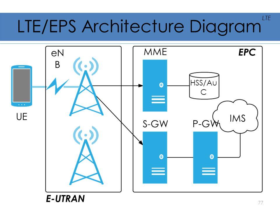 LTE/EPS Architecture Diagram UE eN B MME S-GW P-GW IMS HSS/Au C E-UTRAN EPC 77 LTE