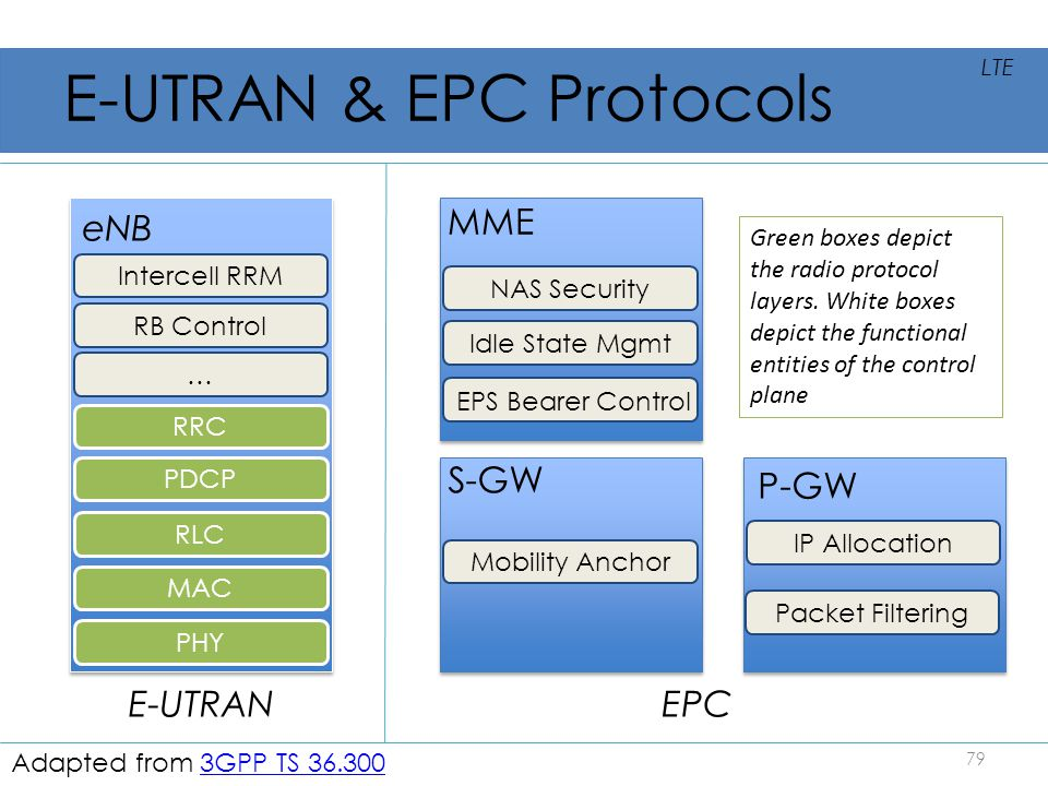 E-UTRAN & EPC Protocols 79 LTE Adapted from 3GPP TS 36.3003GPP TS 36.300 PHY MAC RLC PDCP RRC NAS Security Idle State Mgmt EPS Bearer Control Mobility