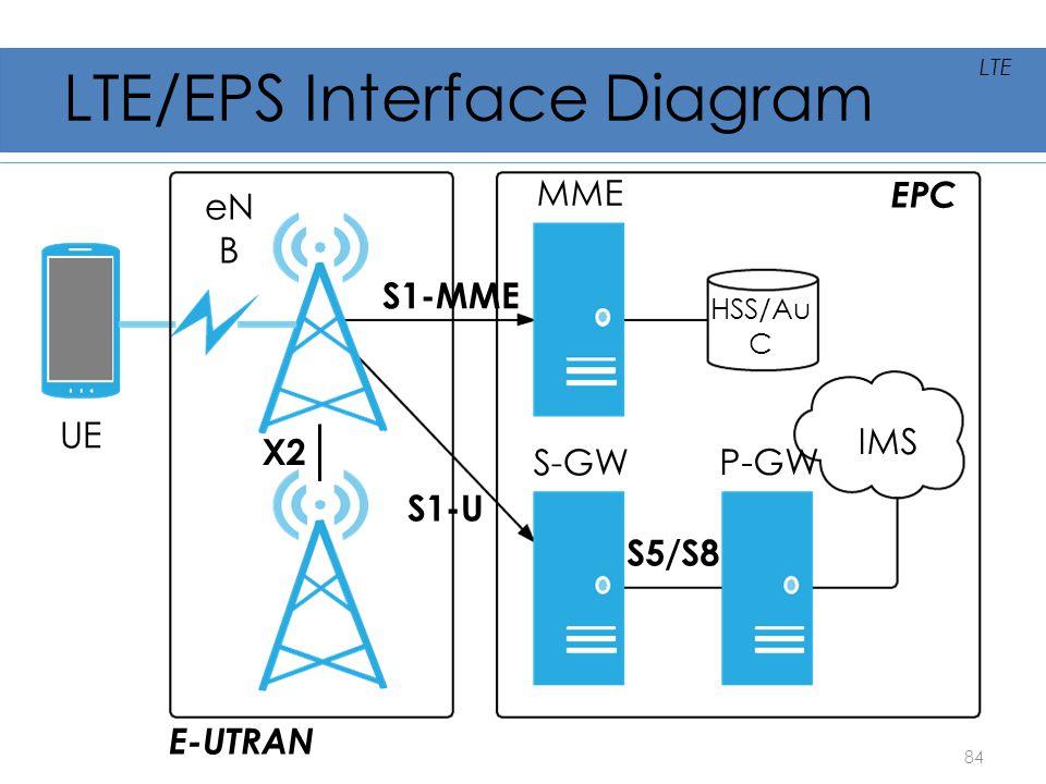 LTE/EPS Interface Diagram UE eN B MME S-GW P-GW IMS HSS/Au C E-UTRAN EPC X2 S1-U S1-MME S5/S8 84 LTE