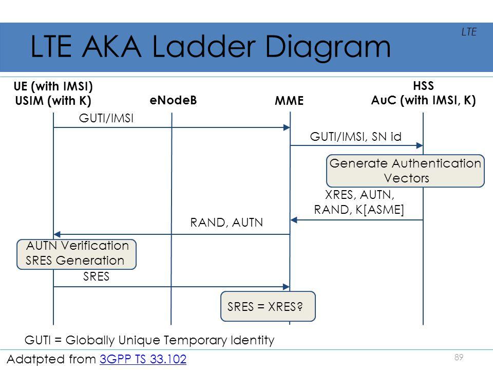 LTE AKA Ladder Diagram UE (with IMSI) USIM (with K) GUTI/IMSI eNodeB HSS AuC (with IMSI, K) RAND, AUTN SRES 89 LTE GUTI = Globally Unique Temporary Id