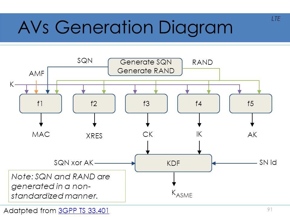 AVs Generation Diagram SQN SQN xor AK 91 LTE K Generate SQN Generate RAND RAND f1 KDF SN id f2f3f4f5 K AMF MAC XRES CK IK AK ASME Note: SQN and RAND a