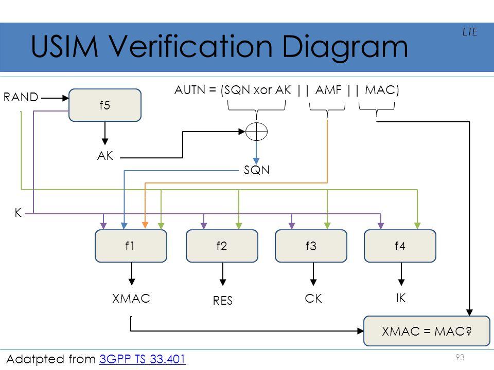 USIM Verification Diagram SQN XMAC = MAC? 93 LTE f1f2f3f4 f5 K XMAC RES CK IK AK AUTN = (SQN xor AK    AMF    MAC) RAND Adatpted from 3GPP TS 33.4013G