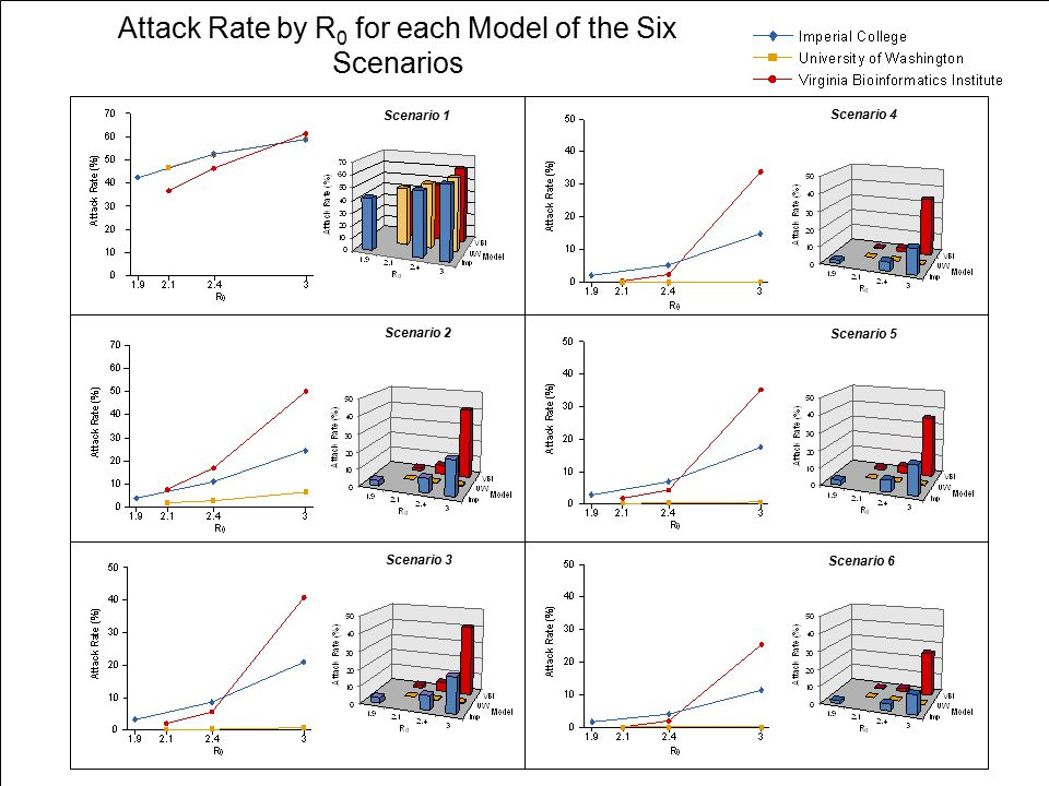 Attack Rate by R 0 for each Model of the Six Scenarios Scenario 1 Scenario 2 Scenario 3 Scenario 4 Scenario 5 Scenario 6