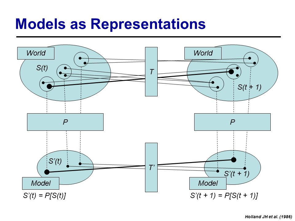 Models as Representations S(t) S(t + 1) S'(t) S'(t + 1) World Model World T P T' P S'(t) = P[S(t)]S'(t + 1) = P[S(t + 1)] Holland JH et al.