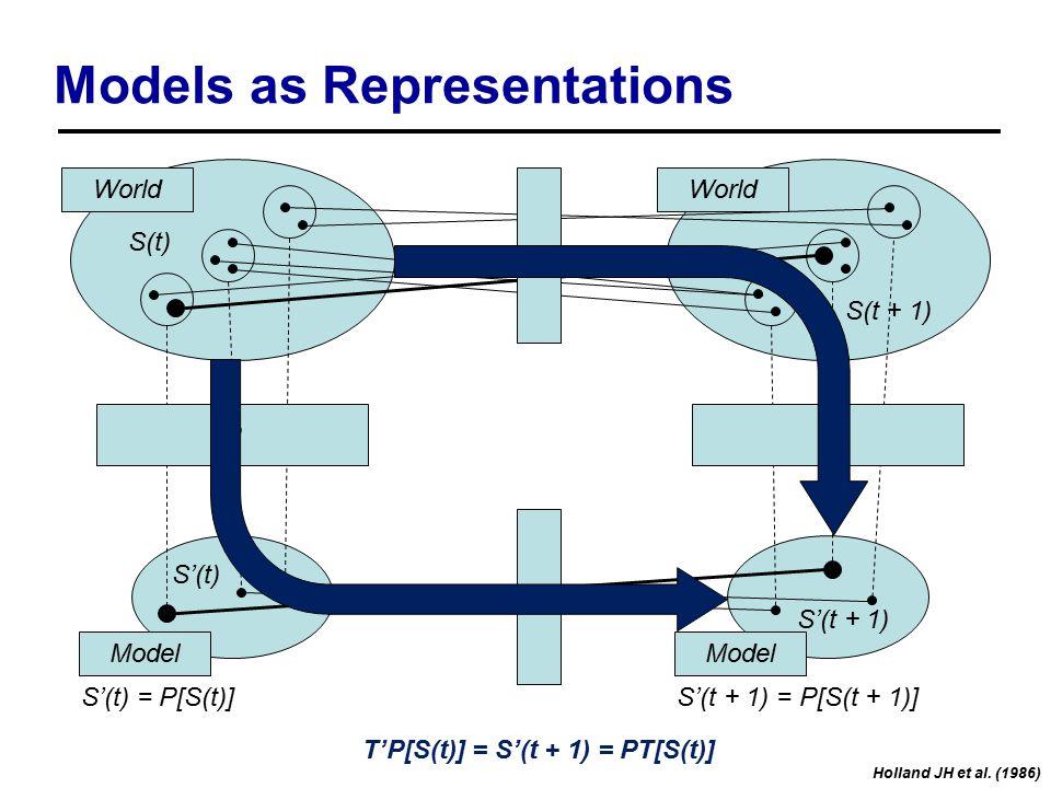 Models as Representations S(t) S(t + 1) S'(t) S'(t + 1) World Model World T P T' P S'(t) = P[S(t)]S'(t + 1) = P[S(t + 1)] T'P[S(t)] = S'(t + 1) = PT[S(t)] Holland JH et al.
