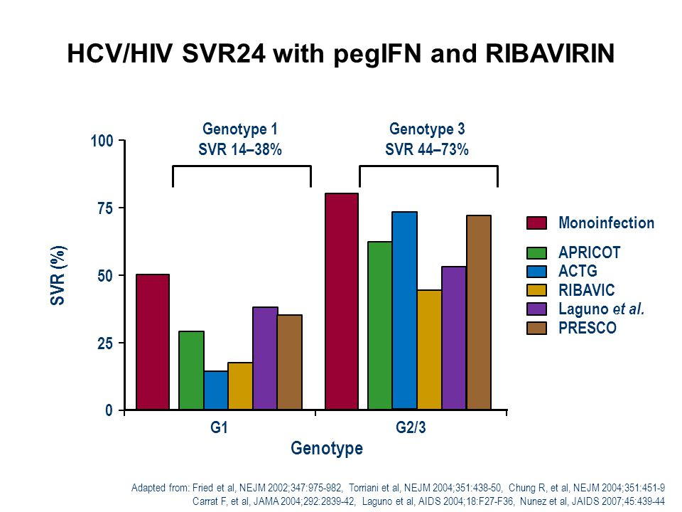HCV/HIV SVR24 with pegIFN and RIBAVIRIN 0 25 50 75 100 G1G2/3 Monoinfection APRICOT ACTG RIBAVIC Laguno et al.
