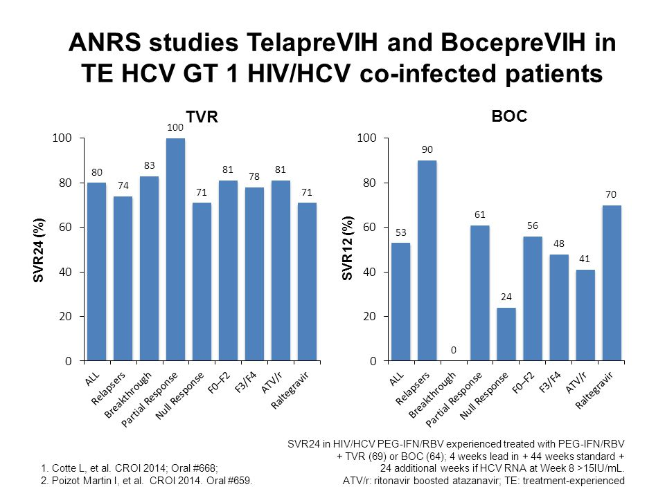 ANRS studies TelapreVIH and BocepreVIH in TE HCV GT 1 HIV/HCV co-infected patients 1.