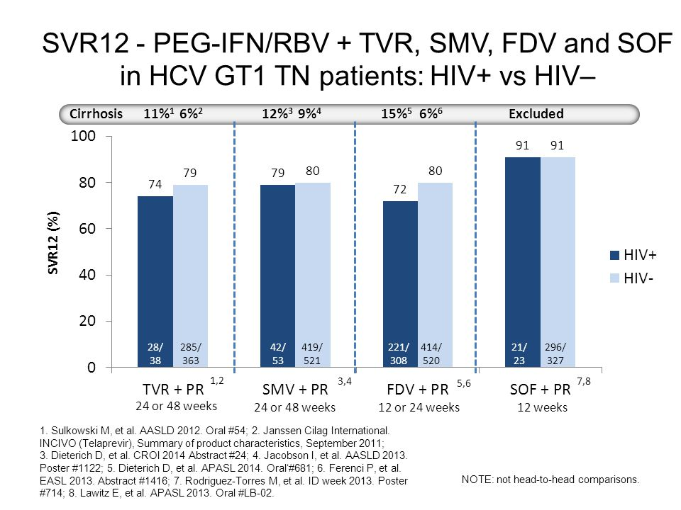SVR12 - PEG-IFN/RBV + TVR, SMV, FDV and SOF in HCV GT1 TN patients: HIV+ vs HIV– 1.