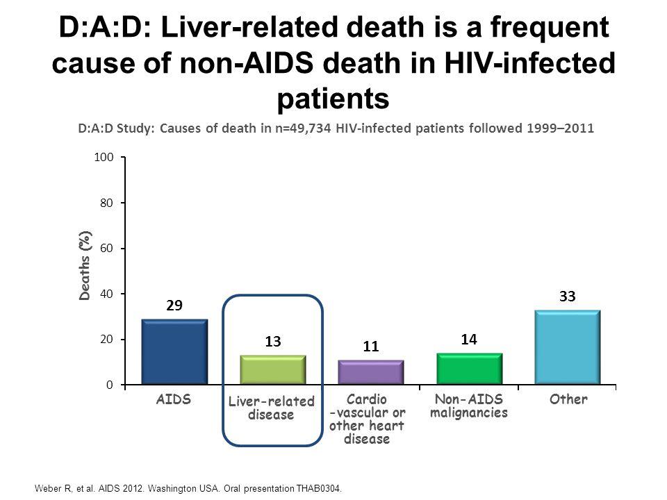 www.aids2014.org HIV/HCV – double-trouble for the liver Chen J Nat Rev Gastroenterol Hep 2014 doi:10.1038/nrgastro.2014.17
