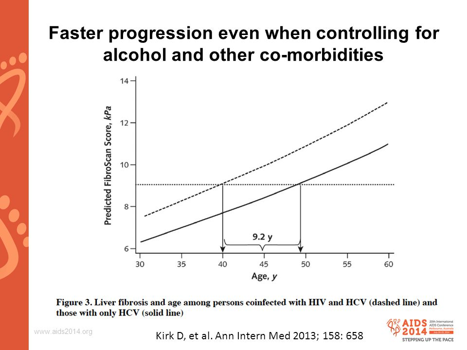 www.aids2014.org Faster progression even when controlling for alcohol and other co-morbidities Kirk D, et al.