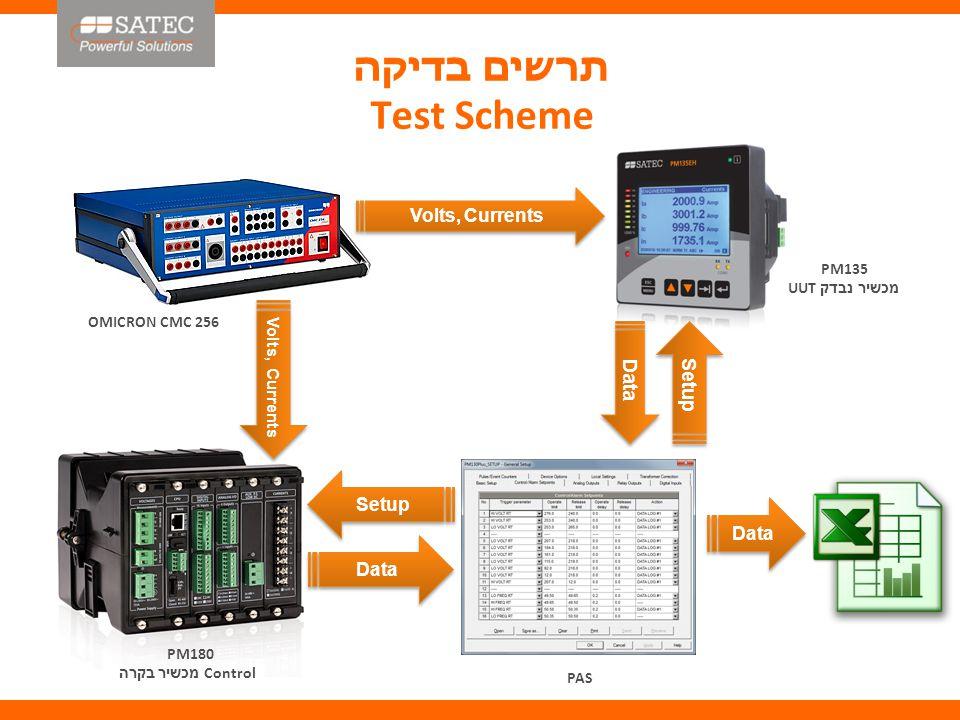 תרשים בדיקה Test Scheme Volts, Currents OMICRON CMC 256 Volts, Currents PM135 מכשיר נבדק UUT PM180 Control מכשיר בקרה PAS Data Setup Data Setup