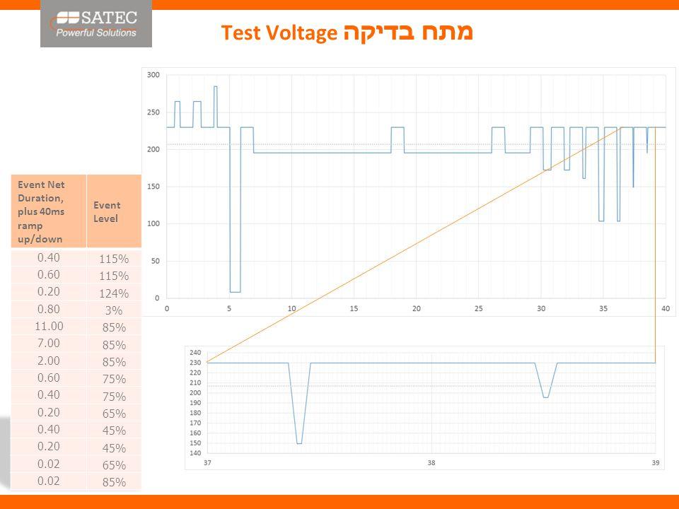 Test Voltage מתח בדיקה