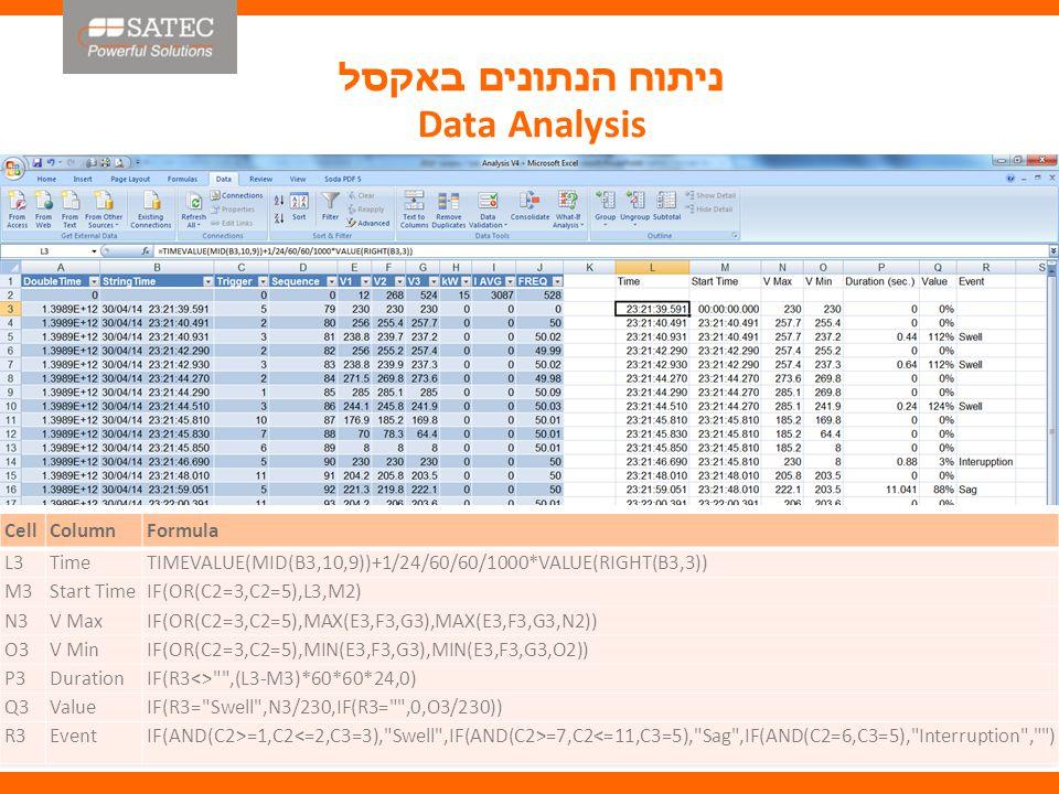 ניתוח הנתונים באקסל Data Analysis