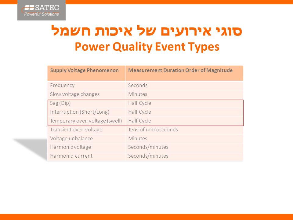 סוגי אירועים של איכות חשמל Power Quality Event Types