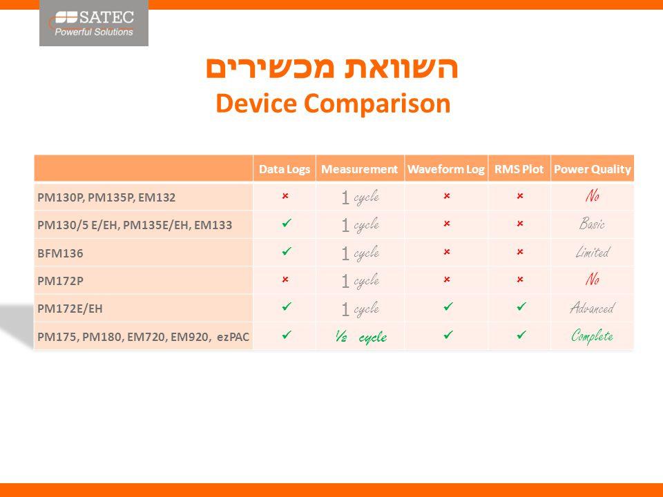 השוואת מכשירים Device Comparison