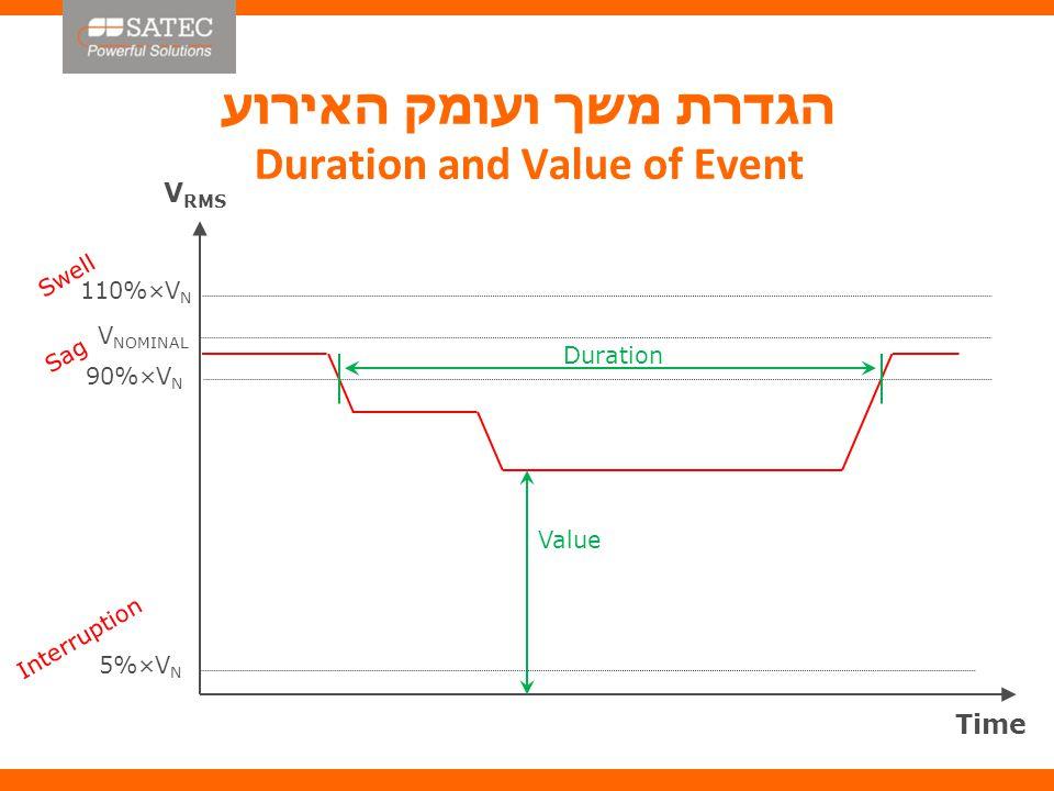 סיווג אירועים לפי תקן EN50160:2010 Event Classification