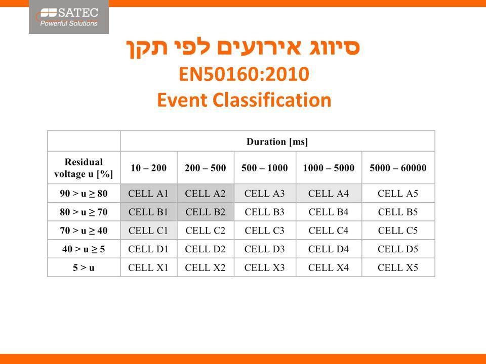 הצגת אירועים וספים לפי התקנים CBEMA/ITIC, SEMI F-47 and others: Event and Levels Plot Duration (seconds) Sag/Swell Chart