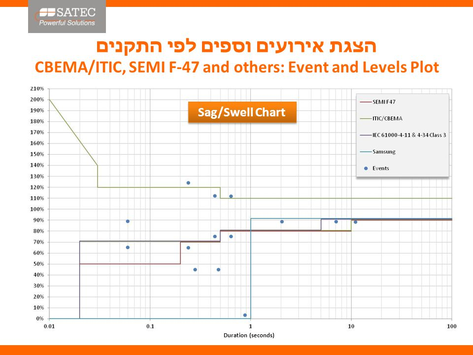 הצגת אירועים וספים לפי התקנים CBEMA/ITIC, SEMI F-47 and others: Event and Levels Plot Duration (seconds) Sag/Swell Chart