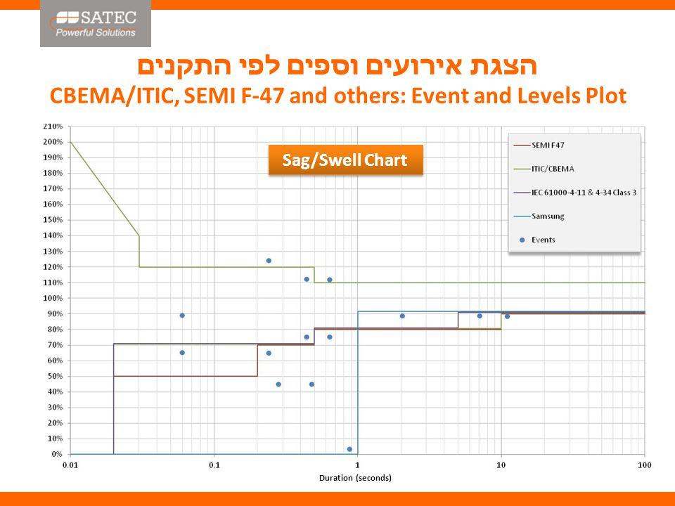 גרף אירועים Sag/Swell Chart Duration (seconds)