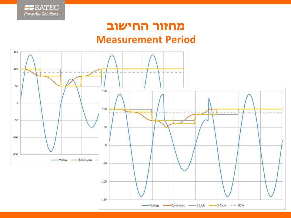 המגבלות Limitations המגבלות הטכנולוגיות :  מדידה כל מחזור  רישום נתונים בעת מעבר הסף בלבד המשמעות היישומיות :  דיוק מדידת משך האירוע ( בעיקר לצרכי סטטיסטיקה )  דיוק מדידת הערך ( מסייע בניתוח מקור האירוע )  אי איתור אירועים קצרים ( לרבות באורך מחזור ) Limitations of the Technology:  One cycle measurement  Data logging on threshold crossing only Implications:  Duration Measurement Accuracy (mainly for statistics)  Value Measurement Accuracy (used for event source analysis)  Missing Short Events (including single cycle events)