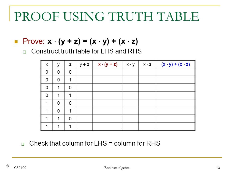 CS2100 Boolean Algebra 13 PROOF USING TRUTH TABLE Prove: x  (y + z) = (x  y) + (x  z)  Construct truth table for LHS and RHS  Check that column for LHS = column for RHS xyzy + z x  (y + z)x  yx  z(x  y) + (x  z) 000 001 010 011 100 101 110 111 