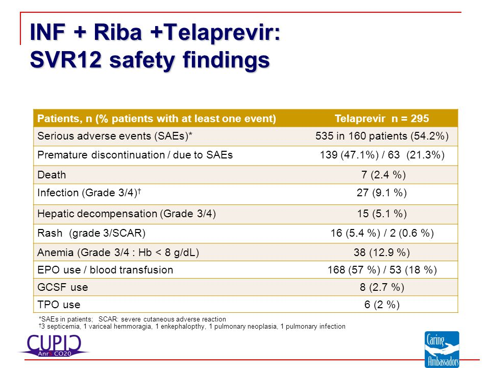 Patients, n (% patients with at least one event)Telaprevir n = 295 Serious adverse events (SAEs)*535 in 160 patients (54.2%) Premature discontinuation / due to SAEs139 (47.1%) / 63 (21.3%) Death 7 (2.4 %) Infection (Grade 3/4) † 27 (9.1 %) Hepatic decompensation (Grade 3/4)15 (5.1 %) Rash (grade 3/SCAR)16 (5.4 %) / 2 (0.6 %) Anemia (Grade 3/4 : Hb < 8 g/dL)38 (12.9 %) EPO use / blood transfusion168 (57 %) / 53 (18 %) GCSF use8 (2.7 %) TPO use6 (2 %) *SAEs in patients; SCAR: severe cutaneous adverse reaction † 3 septicemia, 1 variceal hemmoragia, 1 enkephalopthy, 1 pulmonary neoplasia, 1 pulmonary infection INF + Riba +Telaprevir: SVR12 safety findings