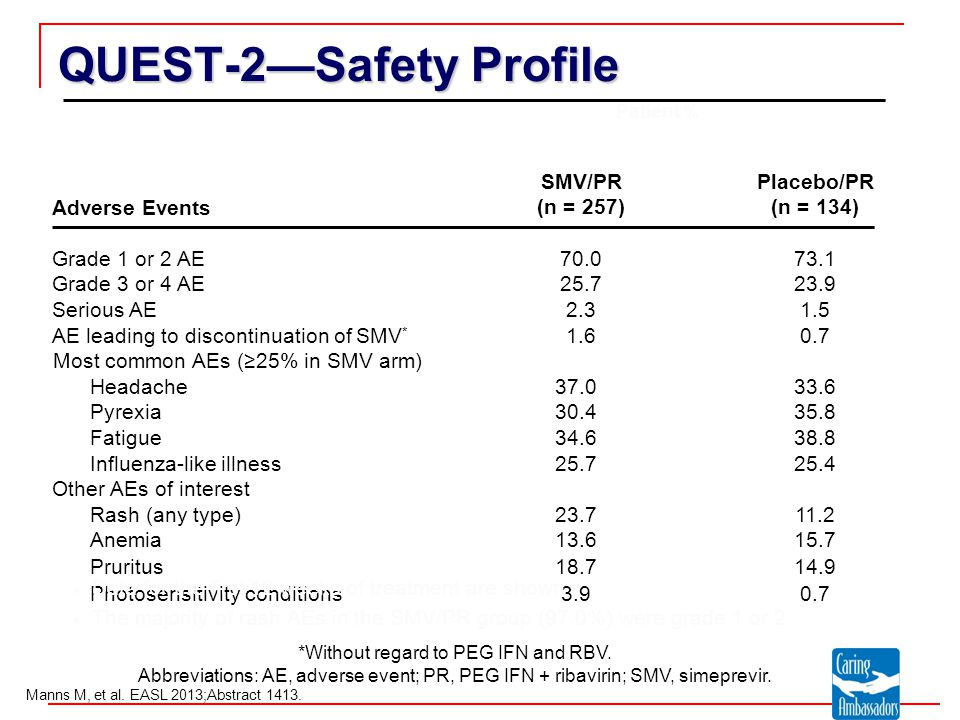 QUEST-2—Safety Profile Adverse Events SMV/PR (n = 257) Placebo/PR (n = 134) Grade 1 or 2 AE70.073.1 Grade 3 or 4 AE25.723.9 Serious AE2.31.5 AE leading to discontinuation of SMV * 1.60.7 Most common AEs (≥25% in SMV arm) Headache37.033.6 Pyrexia30.435.8 Fatigue34.638.8 Influenza-like illness25.725.4 Other AEs of interest Rash (any type)23.711.2 Anemia13.615.7 Pruritus18.714.9 Photosensitivity conditions3.90.7  Data for the first 12 weeks of treatment are shown  The majority of rash AEs in the SMV/PR group (97.0%) were grade 1 or 2 *Without regard to PEG IFN and RBV.