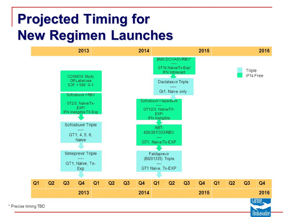 2013201420152016 Q1Q2Q3Q4Q1Q2Q3Q4Q1Q2Q3Q4Q1Q2Q3Q4 2013201420152016 Projected Timing for New Regimen Launches Sofosbuvir + RBV GT2/3, Naïve/Tx- EXP/ IFN Ineligible TX-Exp BMS DCV/ASV/RBV* ----- GT1b Naïve/Tx-Exp/ IFN Intolerant Daclatasvir Triple ----- Gt1.