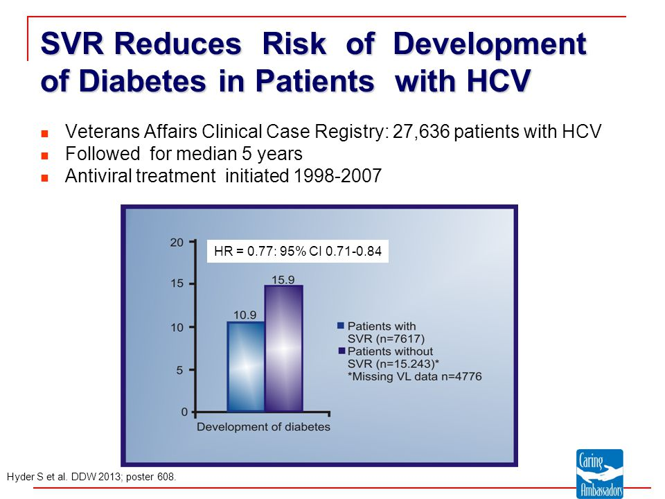 SVR Reduces Risk of Development of Diabetes in Patients with HCV Veterans Affairs Clinical Case Registry: 27,636 patients with HCV Followed for median 5 years Antiviral treatment initiated 1998-2007 Hyder S et al.