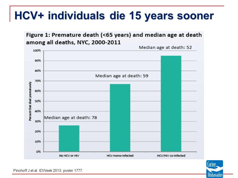 HCV+ individuals die 15 years sooner Pinchoff J et al. IDWeek 2013; poster 1777.