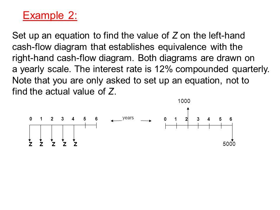 Example 2: Set up an equation to find the value of Z on the left-hand cash-flow diagram that establishes equivalence with the right-hand cash-flow diagram.