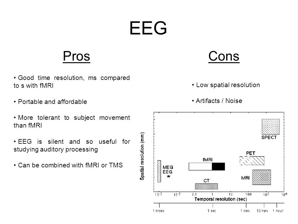 EEG ProsCons Good time resolution, ms compared to s with fMRI Portable and affordable More tolerant to subject movement than fMRI EEG is silent and so useful for studying auditory processing Can be combined with fMRI or TMS Low spatial resolution Artifacts / Noise