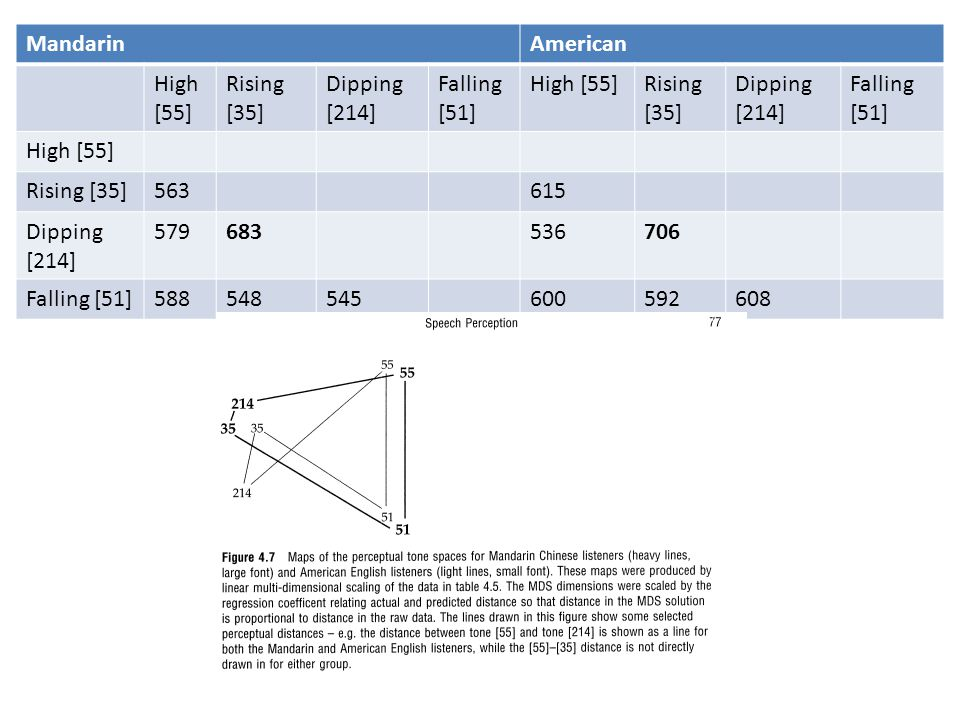 MandarinAmerican High [55] Rising [35] Dipping [214] Falling [51] High [55]Rising [35] Dipping [214] Falling [51] High [55] Rising [35]563615 Dipping