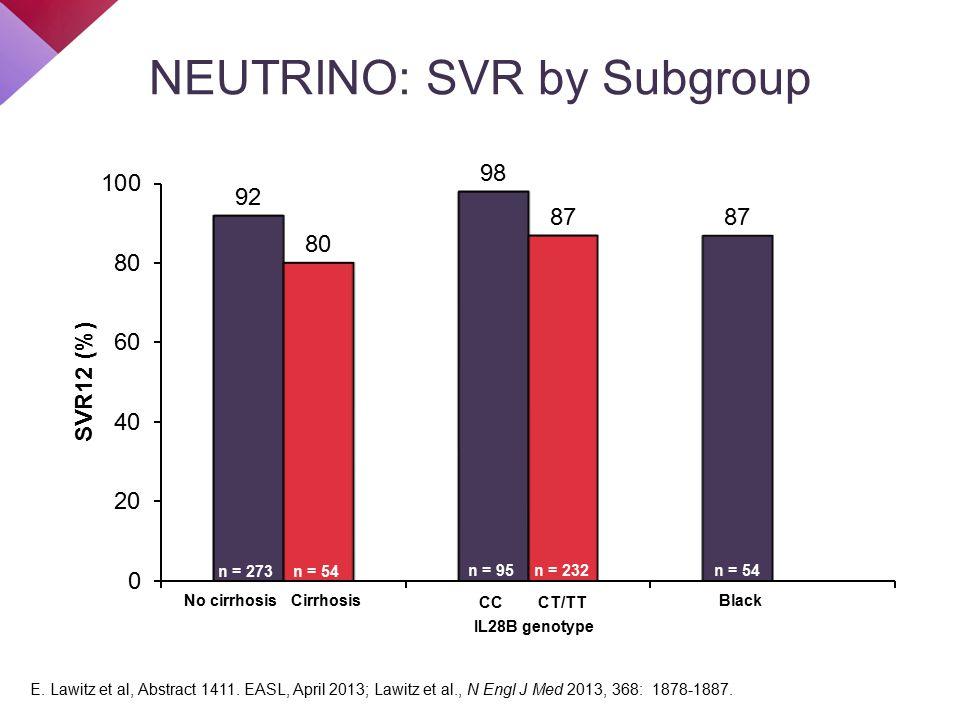 n = 273 n = 54 n = 95 NEUTRINO: SVR by Subgroup n = 273n = 54 No cirrhosis Cirrhosis CC CT/TT IL28B genotype Black n = 95n = 232 E.