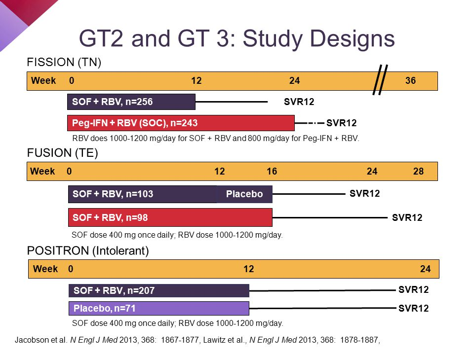 Week01224 36 SOF + RBV, n=256 SVR12 Peg-IFN + RBV (SOC), n=243 SVR12 SOF + RBV, n=207 SVR12 Placebo, n=71 SVR12 Week01224 SOF + RBV, n=103 Placebo SVR12 SOF + RBV, n=98 SVR12 Week012162428 RBV does 1000-1200 mg/day for SOF + RBV and 800 mg/day for Peg-IFN + RBV.