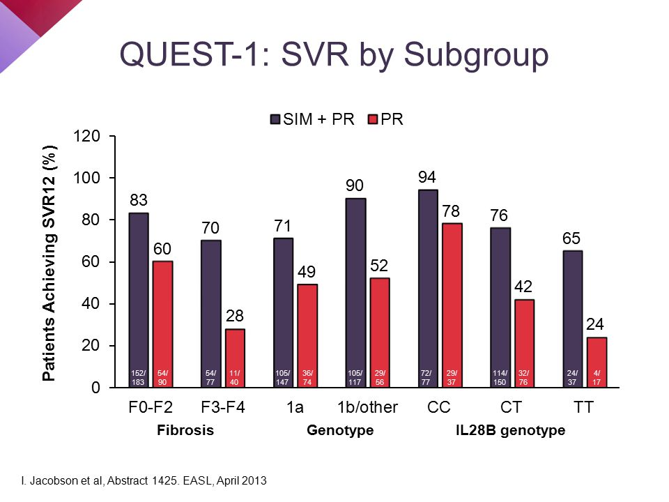 QUEST-1: SVR by Subgroup Fibrosis 152/ 183 I. Jacobson et al, Abstract 1425. EASL, April 2013 GenotypeIL28B genotype 54/ 90 54/ 77 11/ 40 105/ 147 36/