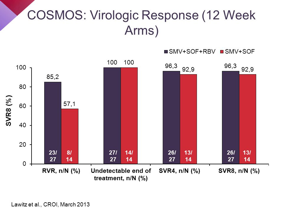 COSMOS: Virologic Response (12 Week Arms) RVR, n/N (%)Undetectable end of treatment, n/N (%) SVR4, n/N (%)SVR8, n/N (%) 23/ 27 8/ 14 27/ 27 14/ 14 26/