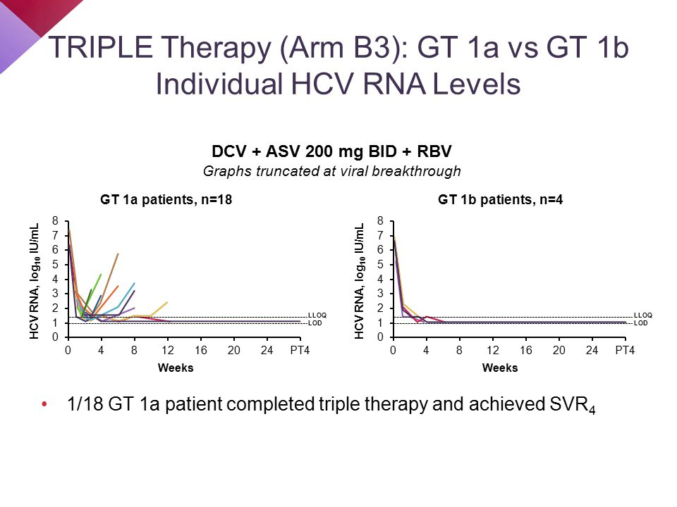 TRIPLE Therapy (Arm B3): GT 1a vs GT 1b Individual HCV RNA Levels 1/18 GT 1a patient completed triple therapy and achieved SVR 4 DCV + ASV 200 mg BID