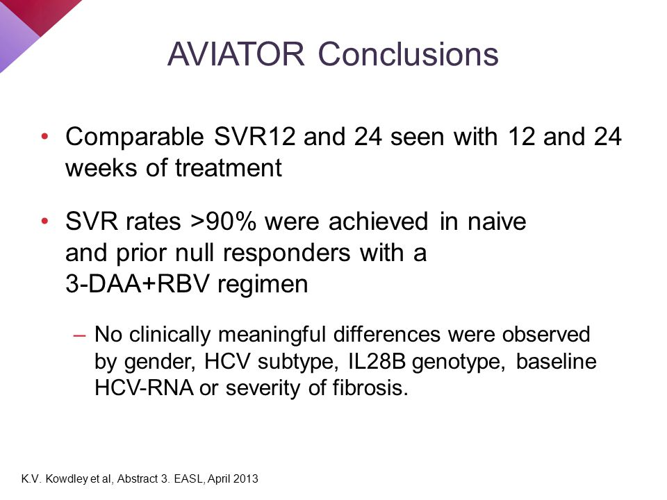 AVIATOR Conclusions Comparable SVR12 and 24 seen with 12 and 24 weeks of treatment SVR rates >90% were achieved in naive and prior null responders wit