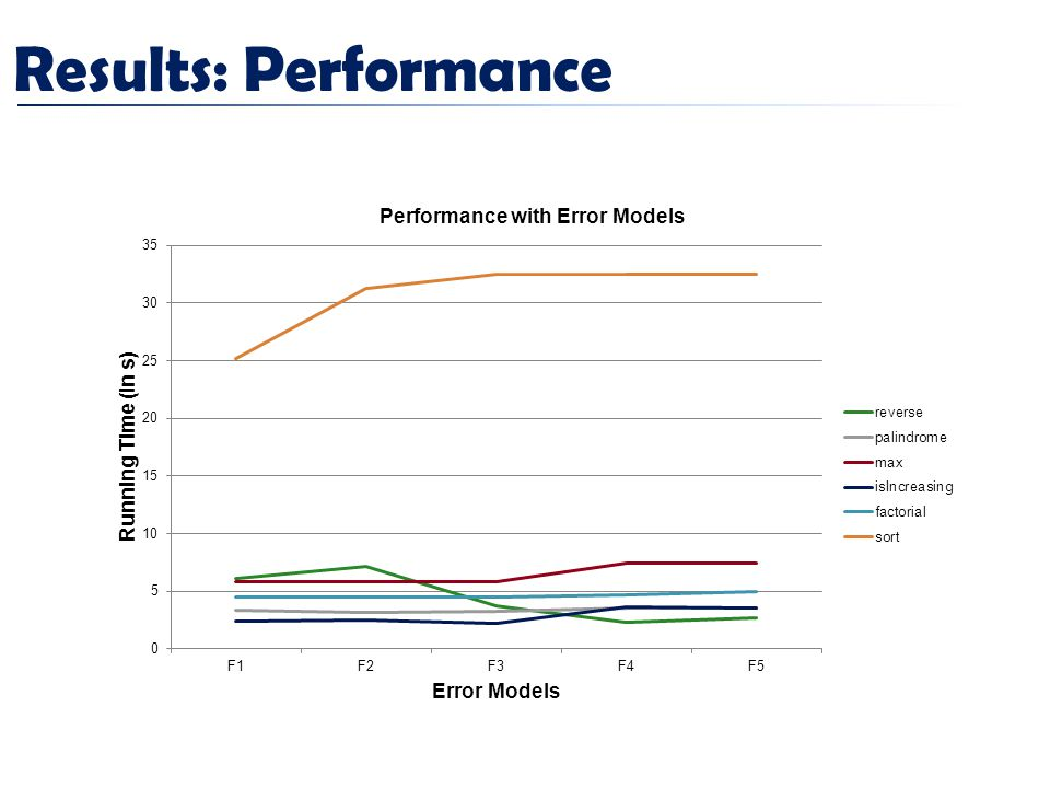Results: Performance