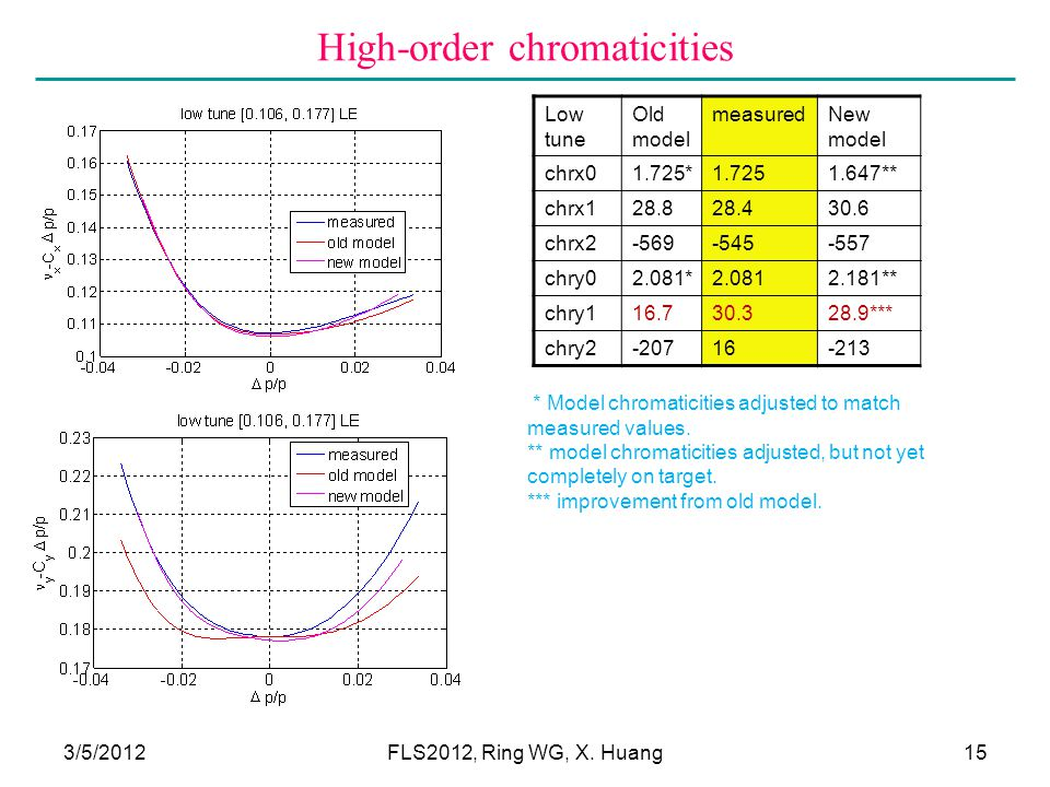 High-order chromaticities 3/5/201215 Low tune Old model measuredNew model chrx01.725*1.7251.647** chrx128.828.430.6 chrx2-569-545-557 chry02.081*2.0812.181** chry116.730.328.9*** chry2-20716-213 * Model chromaticities adjusted to match measured values.
