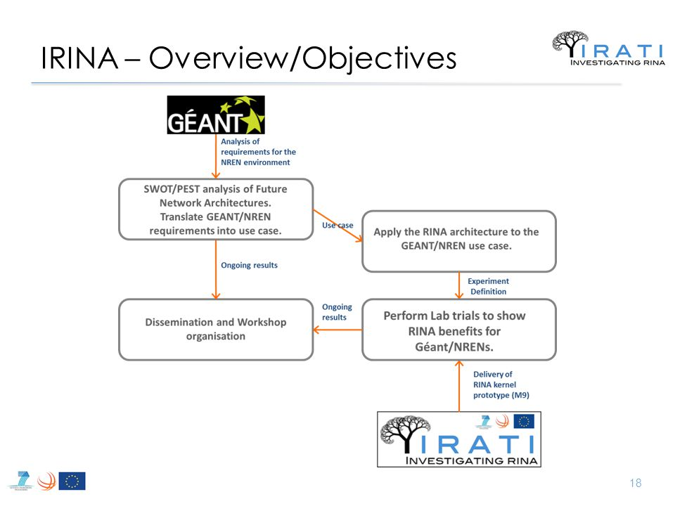 IRINA – Overview/Objectives 18