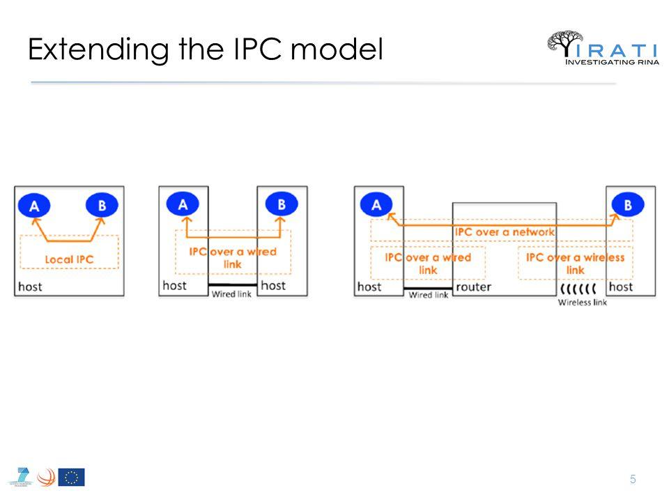 Extending the IPC model 5