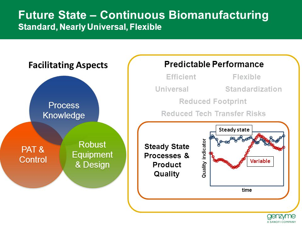 Future State – Continuous Biomanufacturing Standard, Nearly Universal, Flexible PAT & Control Process Knowledge Robust Equipment & Design Facilitating