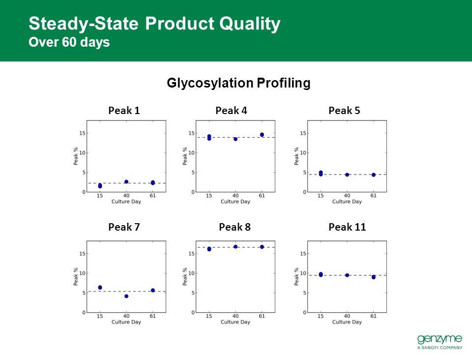 Glycosylation Profiling Steady-State Product Quality Over 60 days Peak 1Peak 4Peak 5 Peak 7Peak 8Peak 11